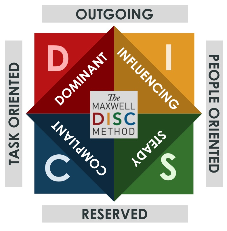 DISC Diagram.jpg